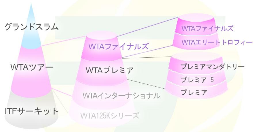 wta-categories