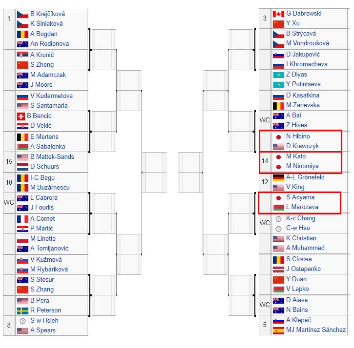 全 豪 オープン トーナメント 表