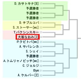 大坂なおみの組み合わせ