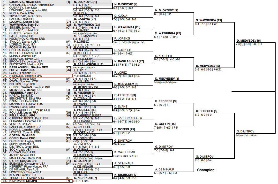 全米 オープン テニス ドロー