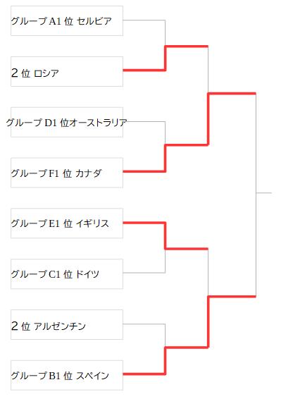 決勝トーナメント