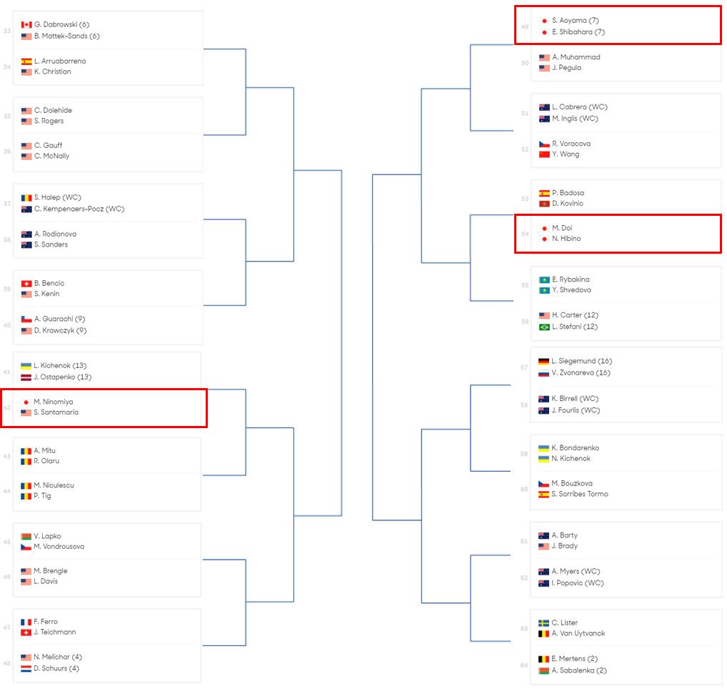 全 豪 オープン 2021 女子 テニス - 全豪オープン - 大会日程